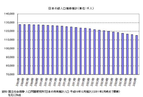 日本の総人口推移推計